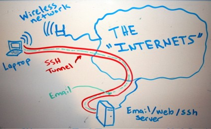 ssh-tunnel-diagram-ht